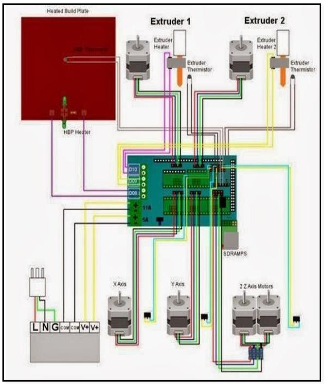 3D Printer nasıl yapılır? Nasıl Programlanır?