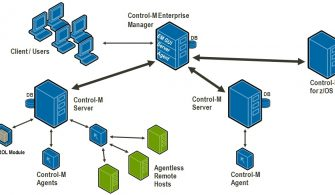 Client Distribution & High Availability | Control-m #8