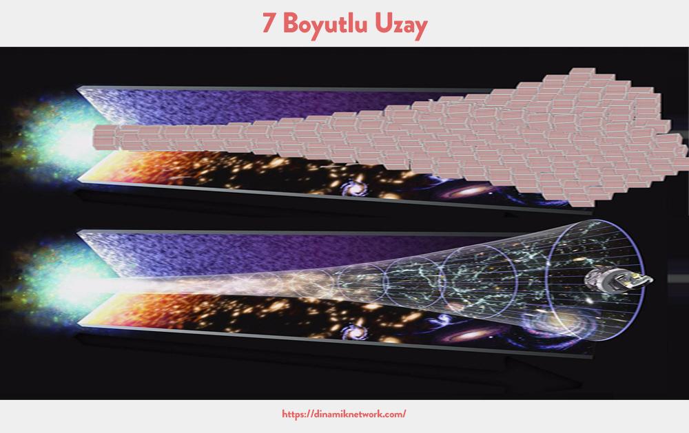Boyut Kavramı 7 boyutlu uzay
